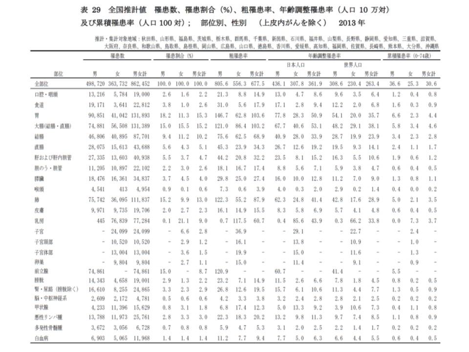 部位別・性別にみた2013年のがん罹患者数や年齢調整死亡率(人口10万対)
