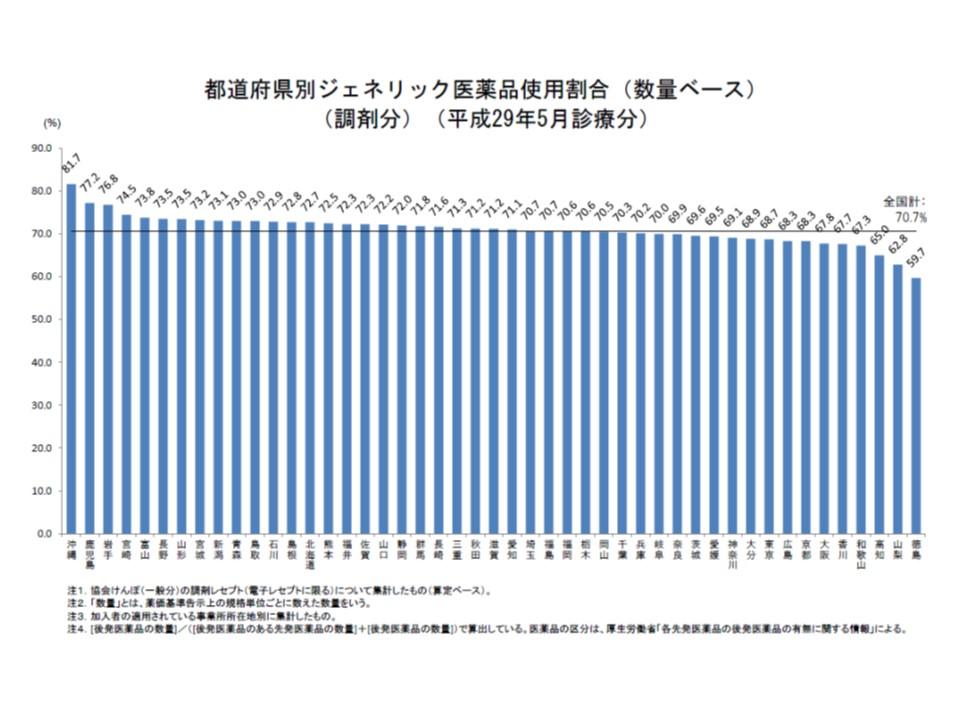 都道府県別の後発品割合を見ると、14都府県で、70%の目標を達成できていない