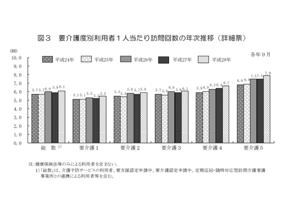 重度の要介護者ほど、訪問看護の頻度(つまり訪問看護ニーズ)が年々高まっていることが分かる