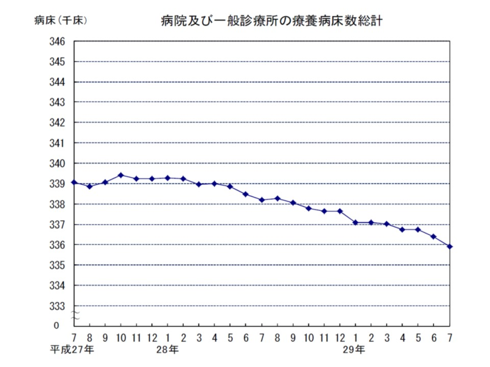 療養病床のベッド数は、直近で減少ペースが速まっているように見える