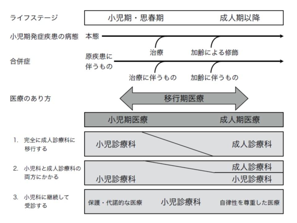 日本小児科学会では、小児慢性疾患から成人期医療への移行について大きく3つのパターンに分けられると提言している