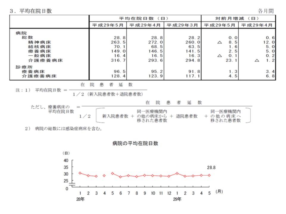 一般病床の平均在院日数は、今年(2017年)4月から5月にかけて0.1日とわずかではあるが短縮した