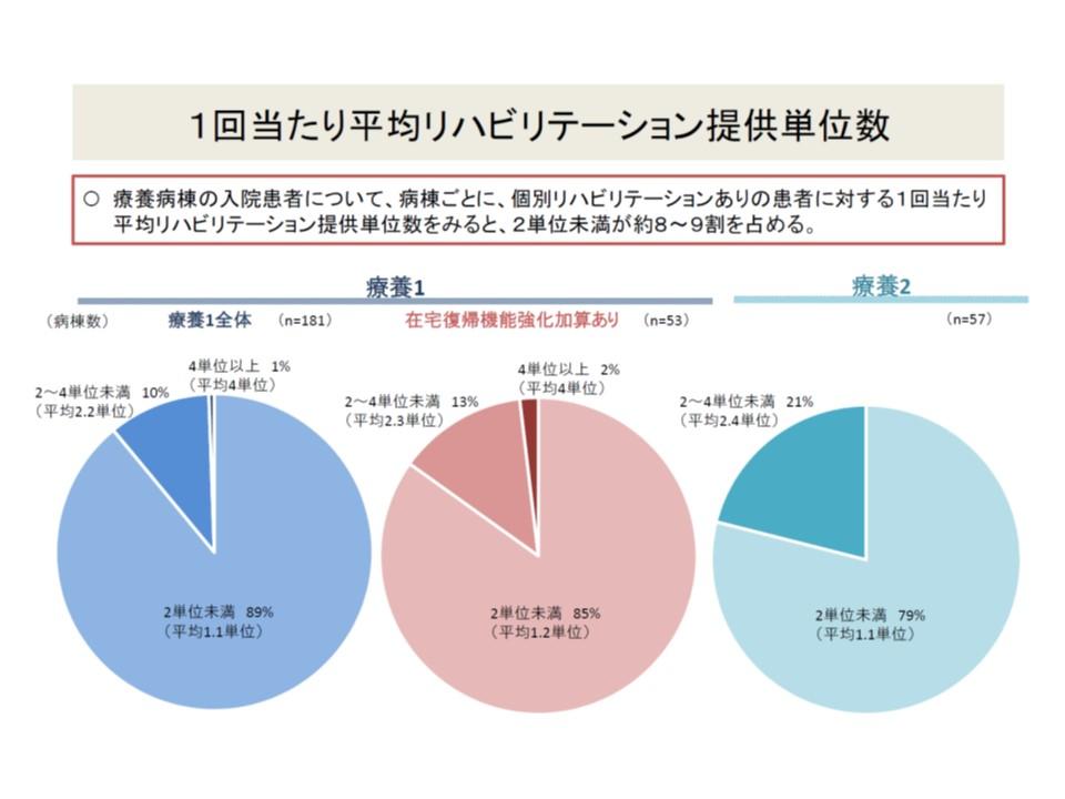 療養病棟では、8ー9割では1回当たり2単位未満のリハビリ提供しかないが、一部には4単位以上・2単位以上4単位未満と比較的濃密なリハビリ提供をしている病棟もある