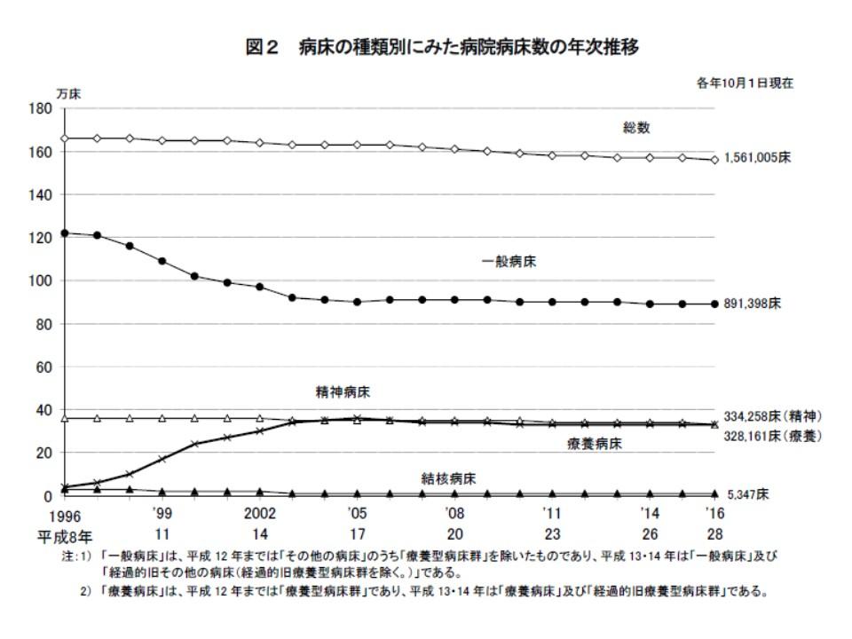 一般病床数は緩やかな減少傾向にある(2000年代初頭までに大きく減少しているように見えるが、これは「その他病床」が「療養病床」と「一般病床」に区分されたことによるもの)