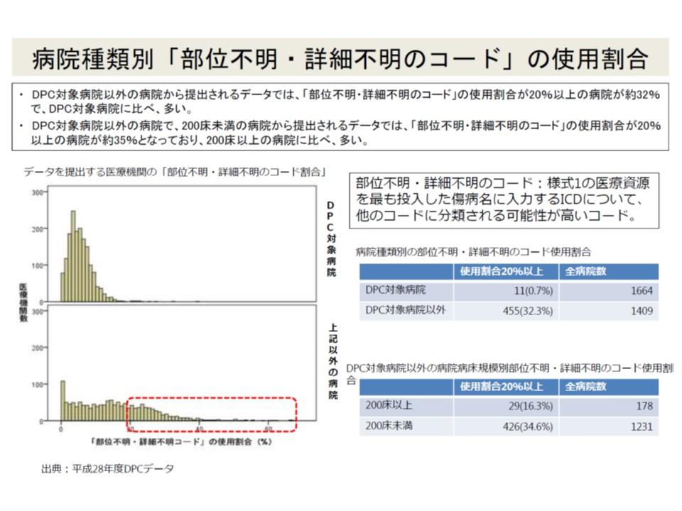 データの質を把握する指標の1つである「部位不明・詳細不明コード」の割合は、ペナルティのあるDPC病院で圧倒的に低い(つまりデータの質が良い)