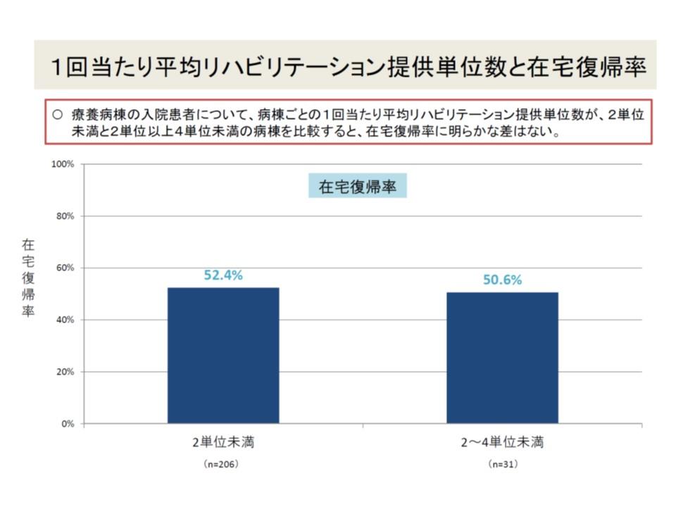 1回当たりのリハビリ提供量と在宅復帰率との間に相関は見られない