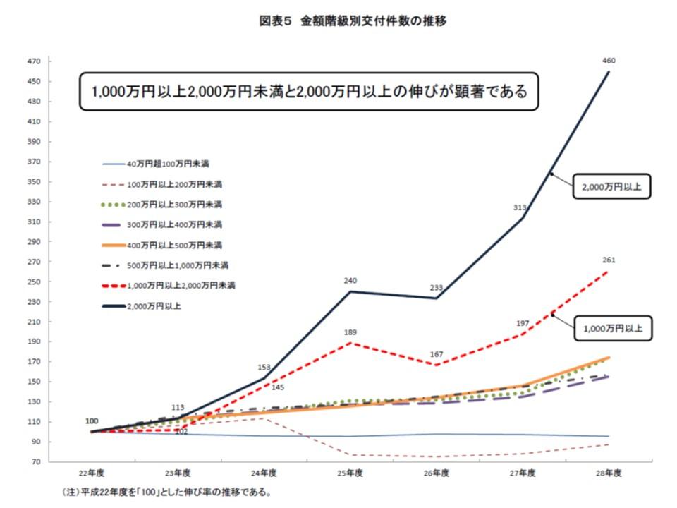 1000万円以上の、中でも2000万円以上の高額レセプトの増加が著しい