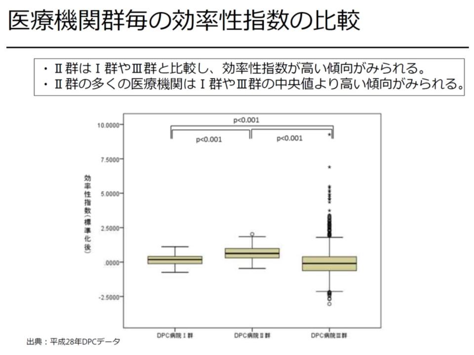 効率性指数を医療機関群別に見ると、II群で高いことが分かる(II群の多くはI群・III群の中央値よりも高い)