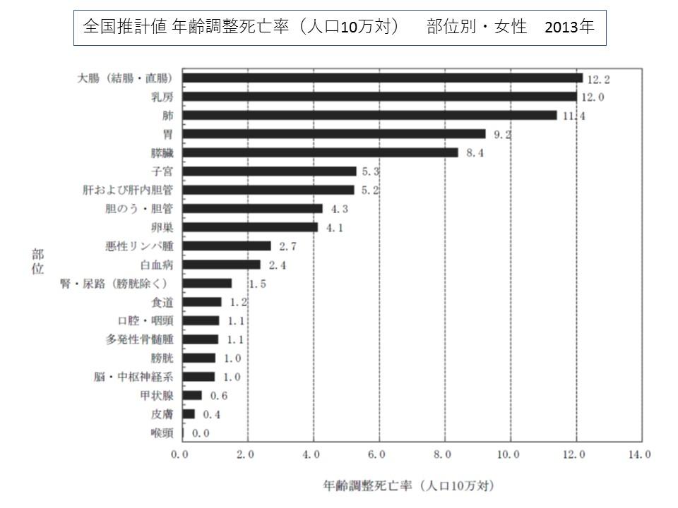 女性の部位別にみた年齢調整死亡率(人口10万対)、大腸がんが12.2でトップ