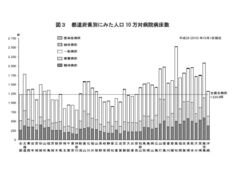 人口10万人当たりの病院病床数を見ると、都道府県ごとに大きなバラつきがあり、西高東低の傾向が伺える