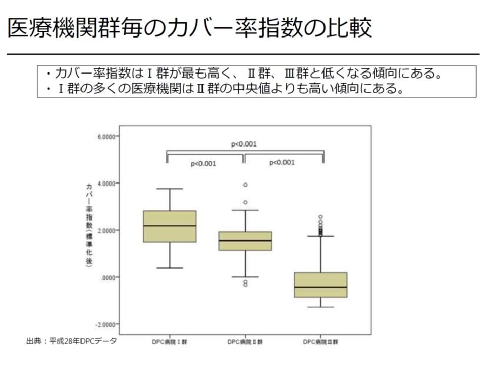 カバー率指数を医療機関群別に見ると、I群>II群>III群の順で高いことが分かる(I群の多くはII群の中央値よりも高い)