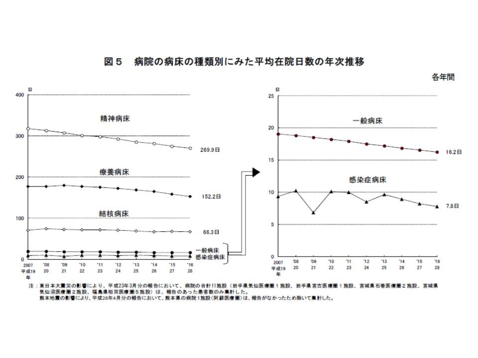 いずれの病床区分においても平均在院日数は短縮傾向にある
