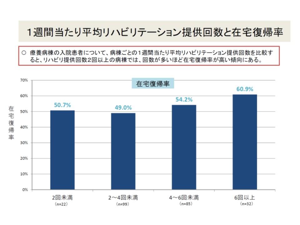 1週間のリハビリ提供頻度が高くなると、在宅復帰率が高まるという構図がありそうだ