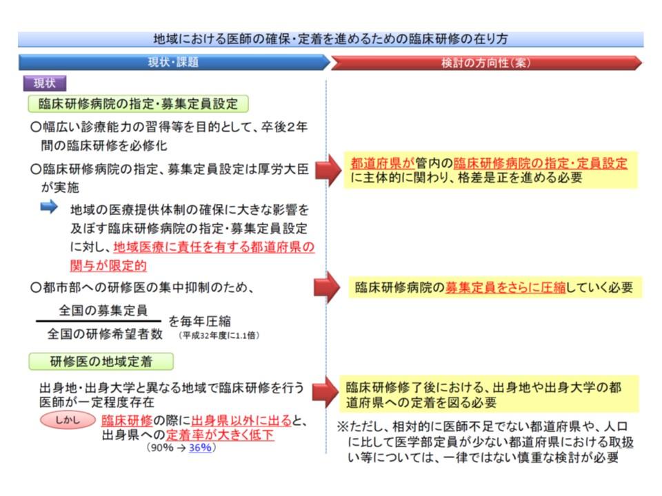 都道府県における臨床研修医の募集定員を圧縮することで、都市部への偏在を解消できると期待される