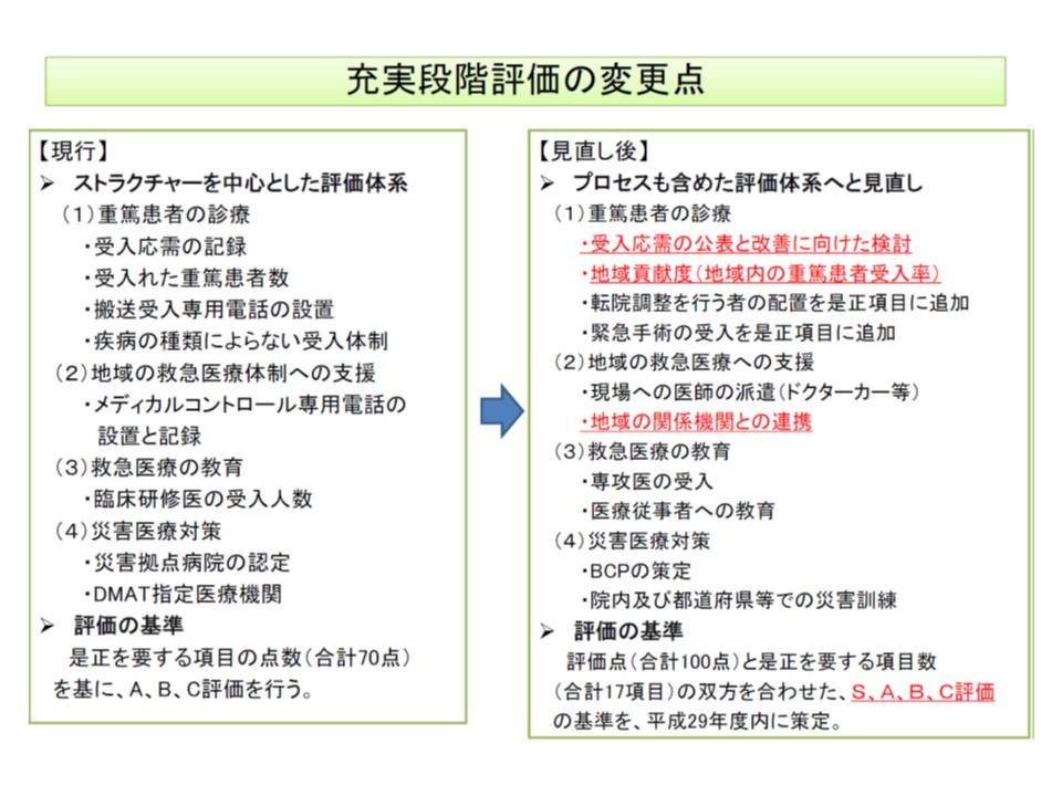 救命救急センターの充実段階評価の見直し内容(1)