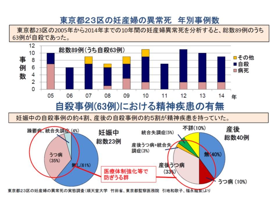 東京都では、2005-14年までに89例の妊産婦異状死があり、うち63例が「自殺」であるがそのうち一定程度(赤丸囲み部分)は「うつ」など、適切な医療体制の強化で防げるのではないかと厚労省は考えている