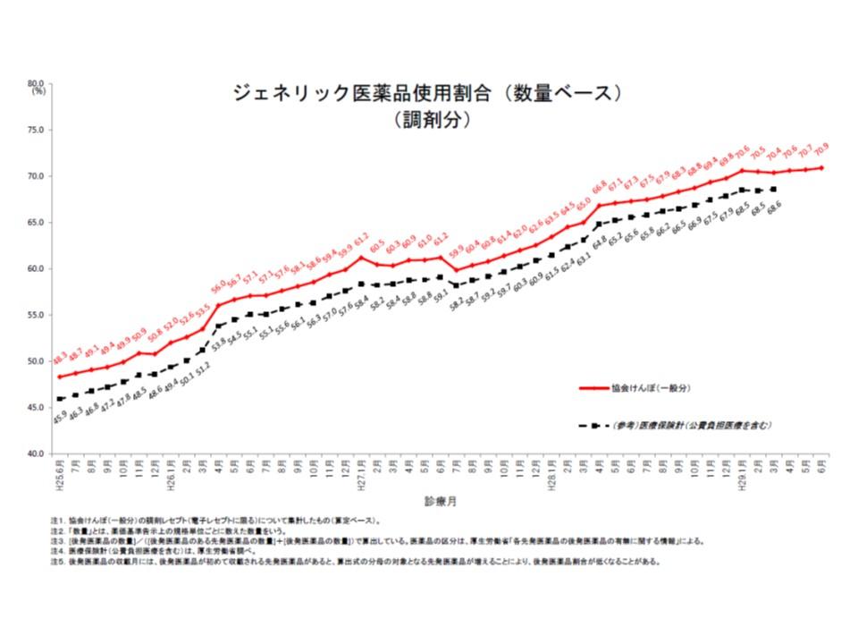 協会けんぽ全体の後発品使用割合(数量ベース、調剤分)は、2017年6月に70.9%になったが、2017年に入ってから伸びが鈍化している状況が伺える