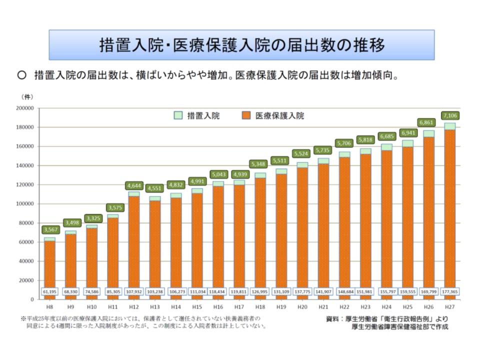 医療保護入院の届け出数は大きく増加を続けている
