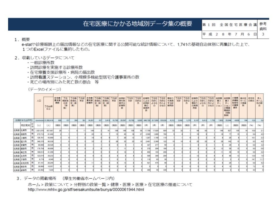 厚労省ホームページからダウンロードできる在宅医療の「地域別データ集」(エクセルファイルをダウンロード可能)。http://www.mhlw.go.jp/stf/seisakunitsuite/bunya/0000061944.html