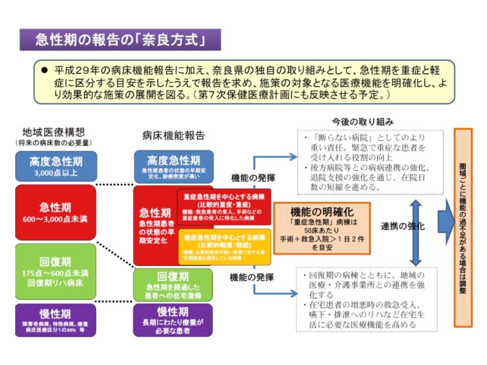 奈良県では、急性期と報告した病棟について、一定の基準を設けて「重症急性期病棟」と「軽症急性期病棟」に細分化した報告を求めている