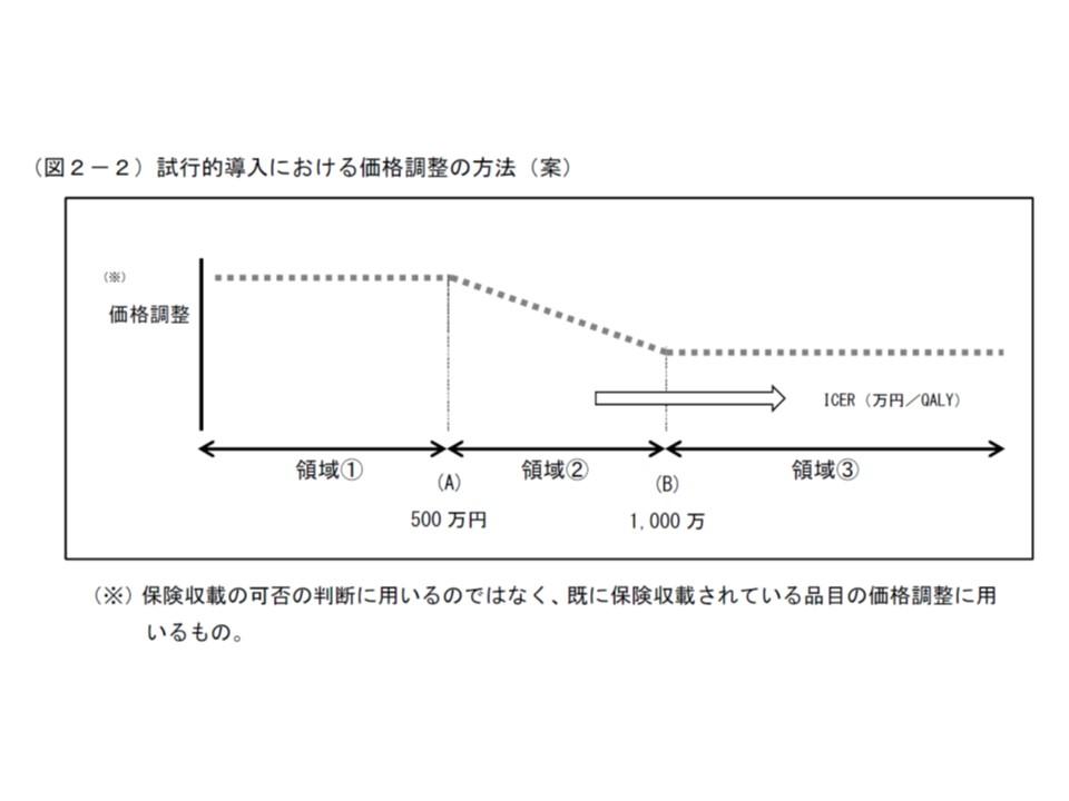 ICER500万円を目安として価格調整(引き下げ)を行うかいなかを判断する