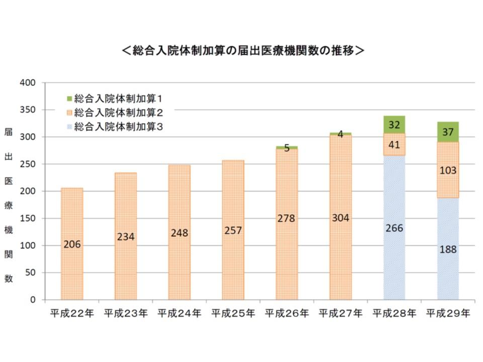 総合入院体制加算の要件緩和及び厳格化が行われた2016年以降、加算1の届け出数が増加したことがわかる