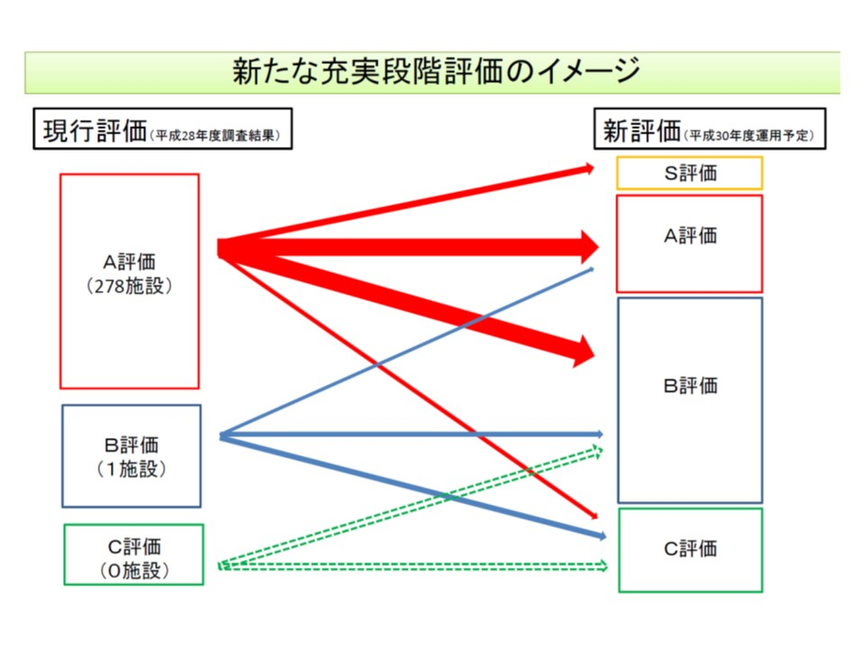 救命救急センターの充実段階評価の見直し内容(2)