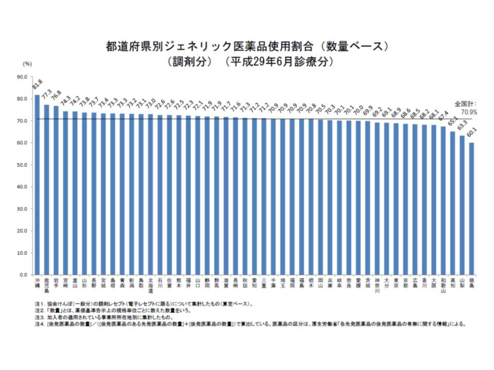 都道府県別の後発品割合を見ると、12都府県で、70%の目標をクリアできていない
