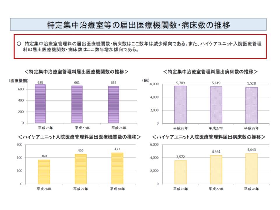 ICU(紫色)は施設数・ベッド数ともにわずかならが減少傾向にあり、一方HCU(薄橙色)は増加傾向にある