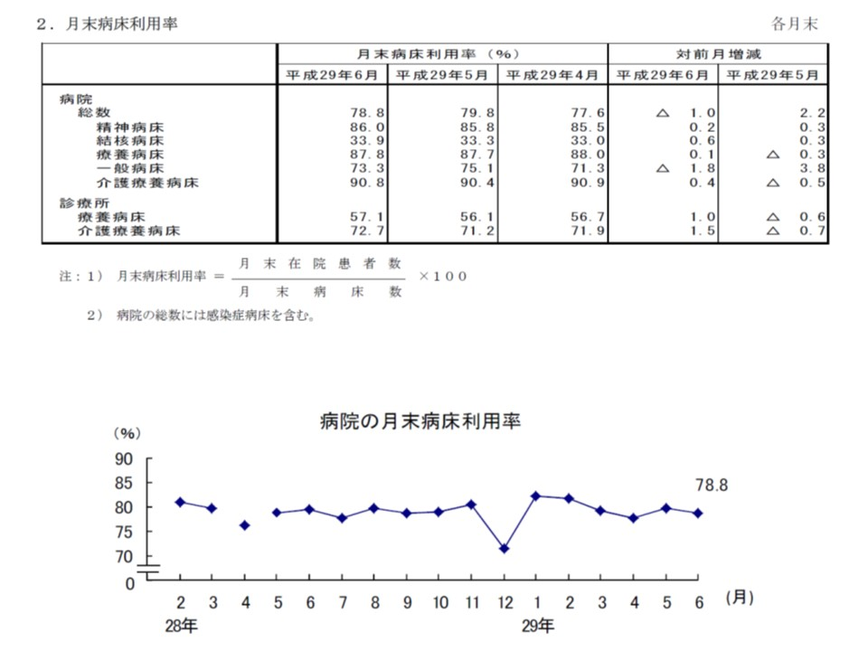 一般病床の病床利用率は、今年(2017年)5月から6月にかけて1.8ポイントの減少。今年に入ってから緩やかに減少しているように見える