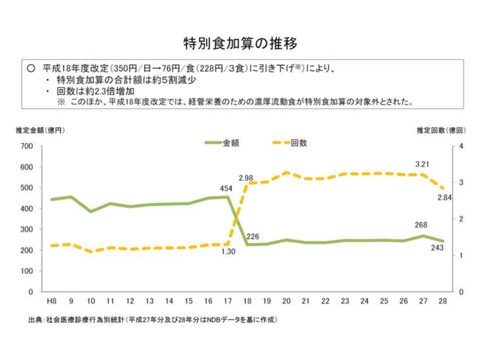 特別食加算についても、引き下げが行われた2006年度に大きく減少し、以降、横ばいとなっている