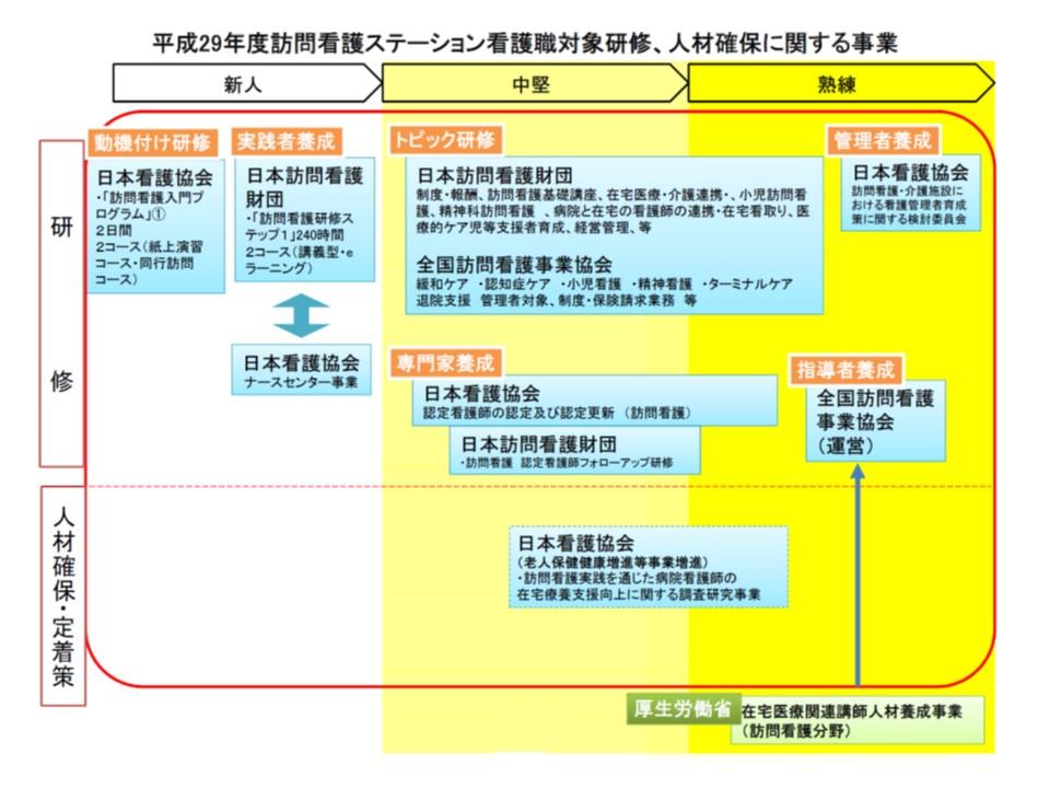 日本看護協会・訪問看護財団・全国訪問看護事業協会が連携・分担し、訪問看護に携わる看護師の研修・定着を実施している