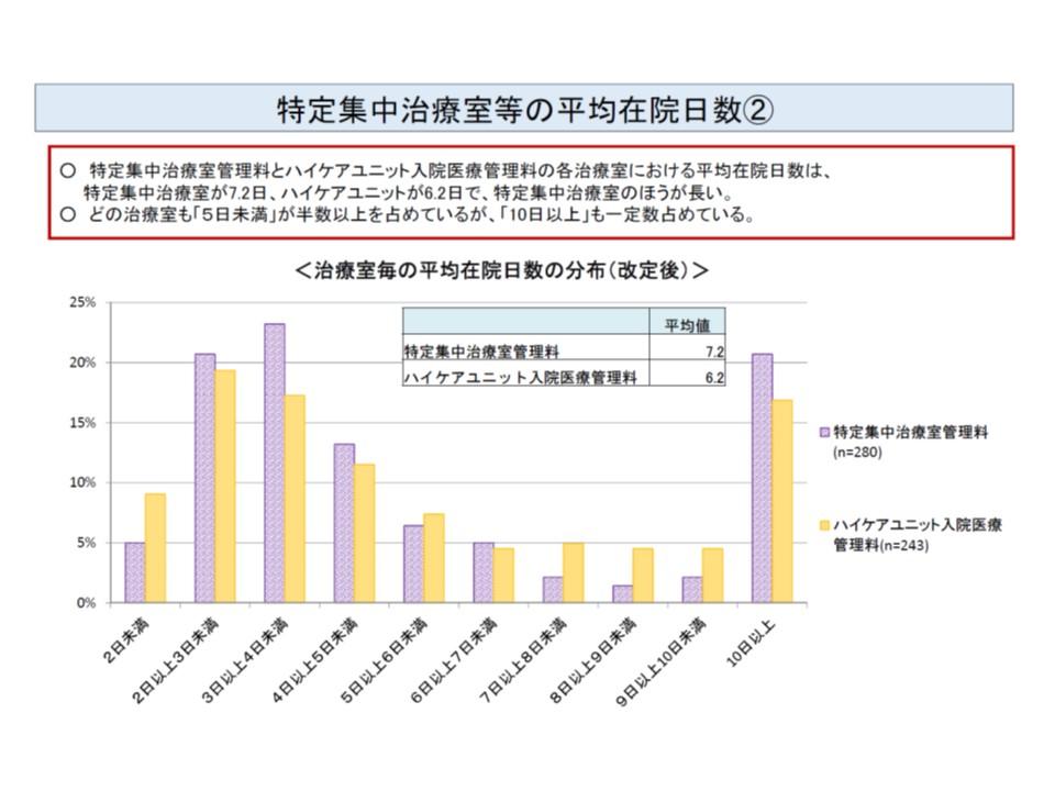 ICUのほうが、HUCに比べて1日平均在室日数が長い。またICU、HCUともに2-4日程度の入室が最も多いが、「10日以上」の入室も相当ある(ICUでは2割超)