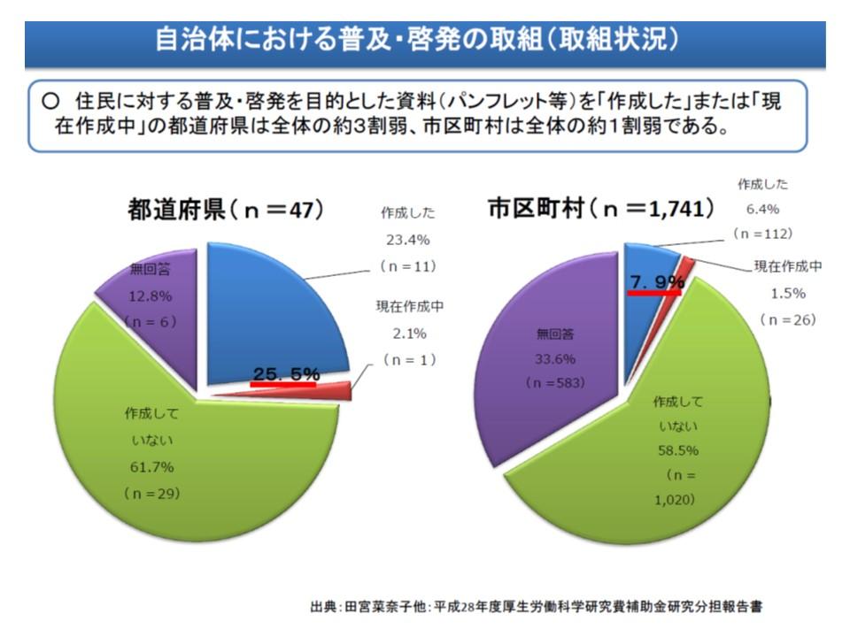 都道府県の4分の1、医療機関の1割程度しか、人生の最終段階に関する普及啓発パンフレットなどの作成・配布は行っていない