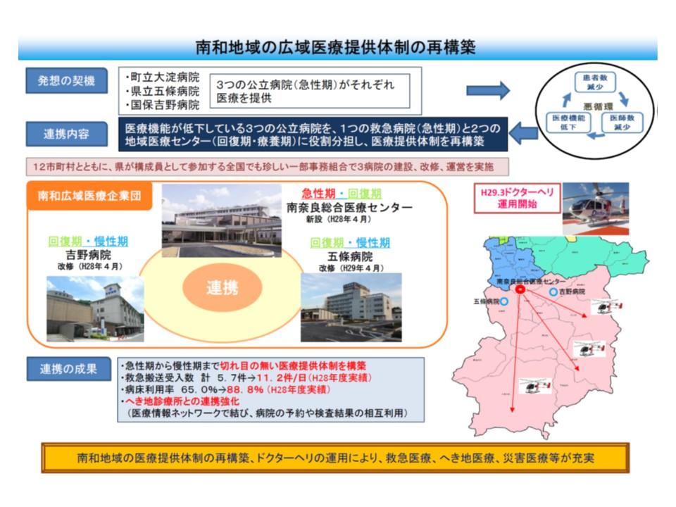 奈良県の南和地域では3つの公立病院を再編統合し、1つの急性期病院と2つの回復期・慢性期病院とした