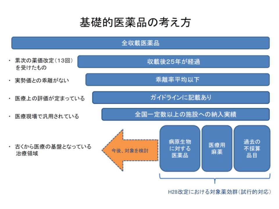 基礎的医薬品の薬価下支え制度(最低薬価になる前に)について、厚労省は対象品目の一部検討を考えている(橙色の矢印)