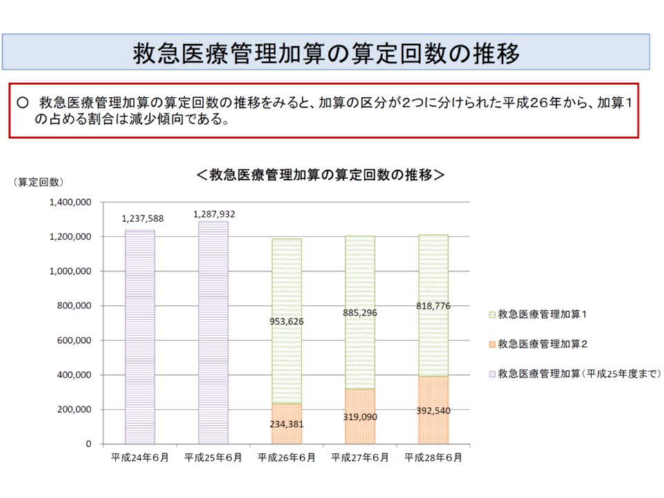 救急医療管理加算が2区分となった2014年以降、加算2(橙色部分)のシェアが拡大している