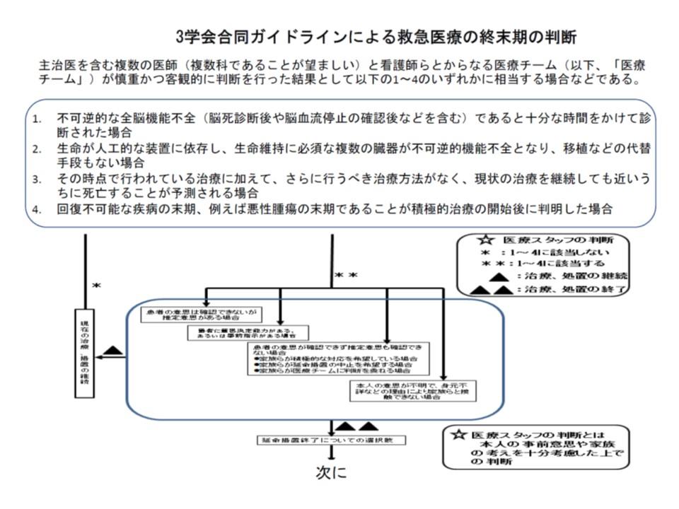 日本救急医学会など3学会では、4点を複数の医師で確認し「終末期」であるかどうかを判断するとのガイドラインを作成