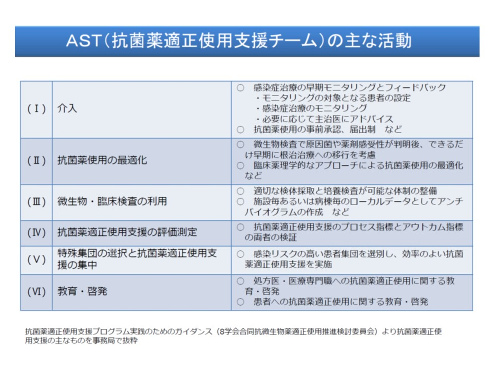 抗菌薬適正使用支援チーム(AST)による取り組み例