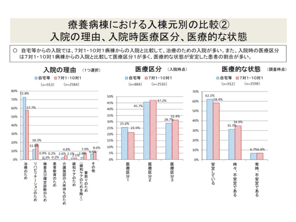 自宅などから入院した患者(青色)では、治療目的入院が、7対1などからの転院・棟患者(紅色)よりも多いが、医療区分はやや低く、医療的状態は比較的安定している