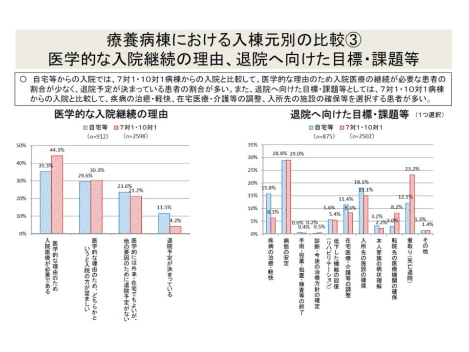 自宅などから入院した患者(青色)では、医学的な理由のための入院が若干少なく、退院予定が決まっている患者が多い