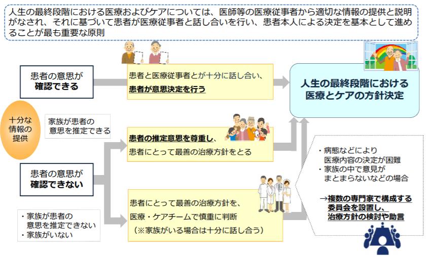 「人生の最終段階における医療の決定プロセスに関するガイドライン」方針決定の流れ(イメージ図)