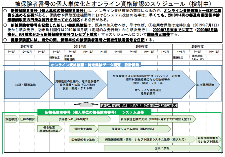 厚労省は、「オンライン資格確認」を2020年8月に「本格運用開始」させるスケジュール(検討中)を示した