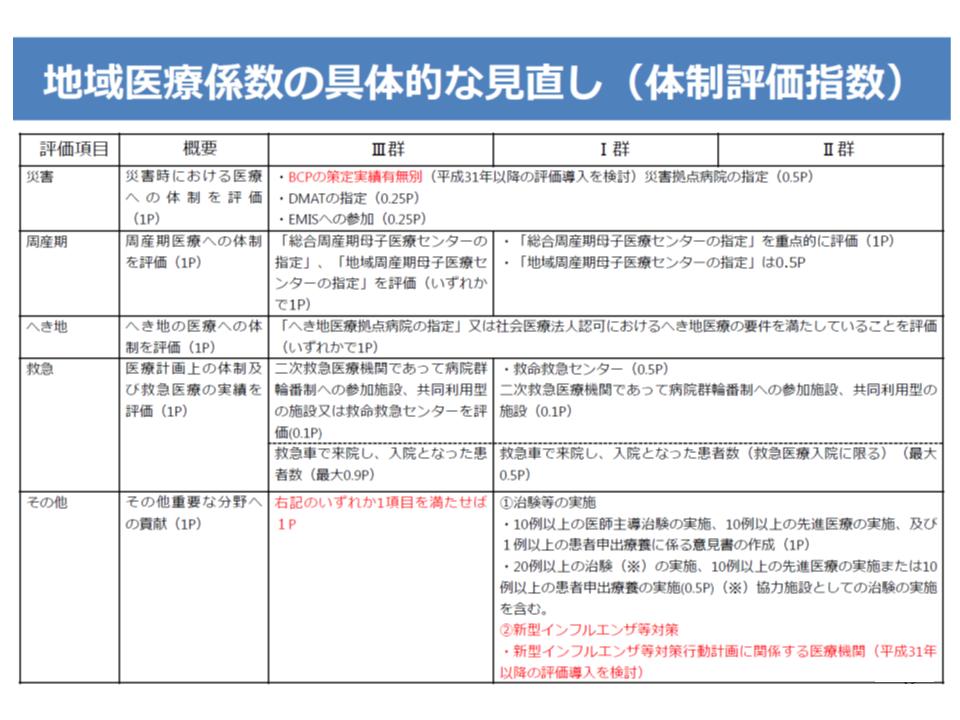 地域医療係数(体制評価指数)の見直し案(2/2)