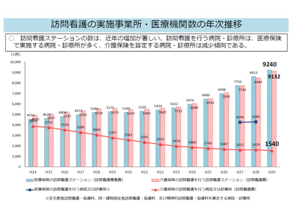 訪問看護ステーションは着実に増加しているが、訪問看護を行う医療機関は増えていない(介護保険に限定すれば明らかに減少)