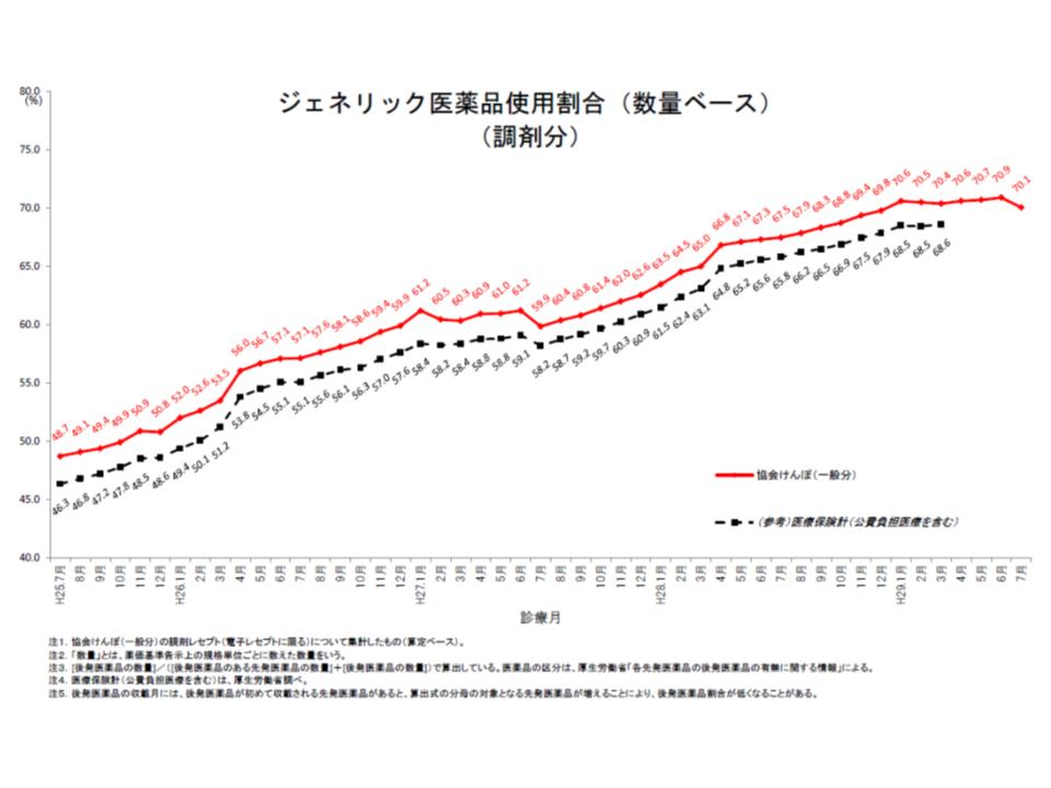 協会けんぽ全体の後発品使用割合(数量ベース、調剤分)は、2017年7月に70.1%になった。前月から0.8ポイントもダウンしてしまっている