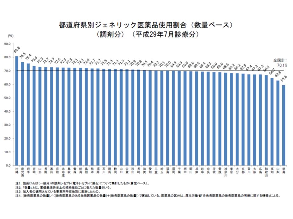 後発品割合70%をクリアできていない自治体は20都府県に増え(前月から8県増)、トップを独走する沖縄県でも前月から1.0ポイント減少してしまった