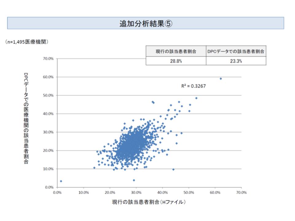 看護必要度評価(縦軸)とEF統合ファイル(横軸)とで、重症患者割合の相関関係を見ると、追加検証前に比べて相関度合いが高くなっていることが分かる(相関係数は0.2069→0.3267に向上)