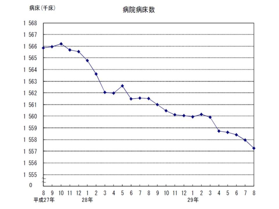 病院病床数は、減少の一途をたどっており、減少ペースが速まったように見える