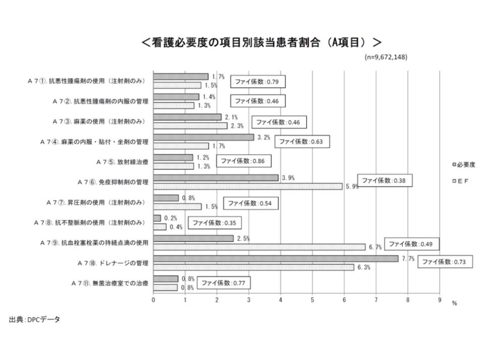 看護必要度A項目のうち専門的な治療・処置の詳細について診療報酬項目との関連度合いを見ると、放射線治療(ファイ係数0.86)や抗悪性腫瘍剤の使用(ファイ係数0.79)では関連が強いが、抗不整脈剤の使用(ファイ係数0.35)や免疫抑制剤の管理(ファイ係数0.38)では関連が弱いことが分かる
